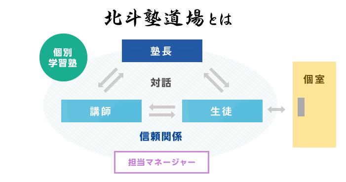 北斗塾道場