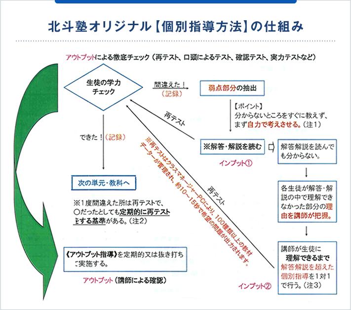 北斗塾オリジナル『自立型個別指導方法』の仕組み